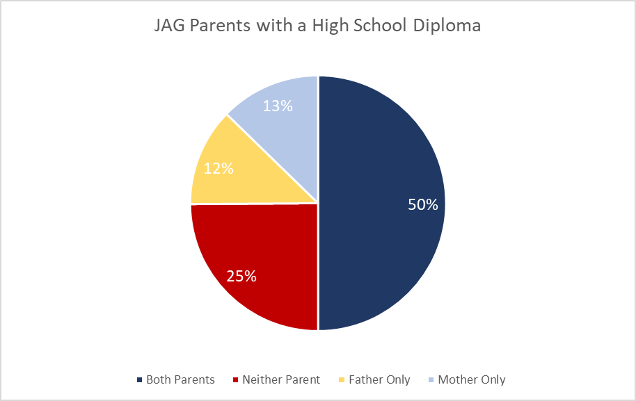 JAG Parents with a High School Diploma