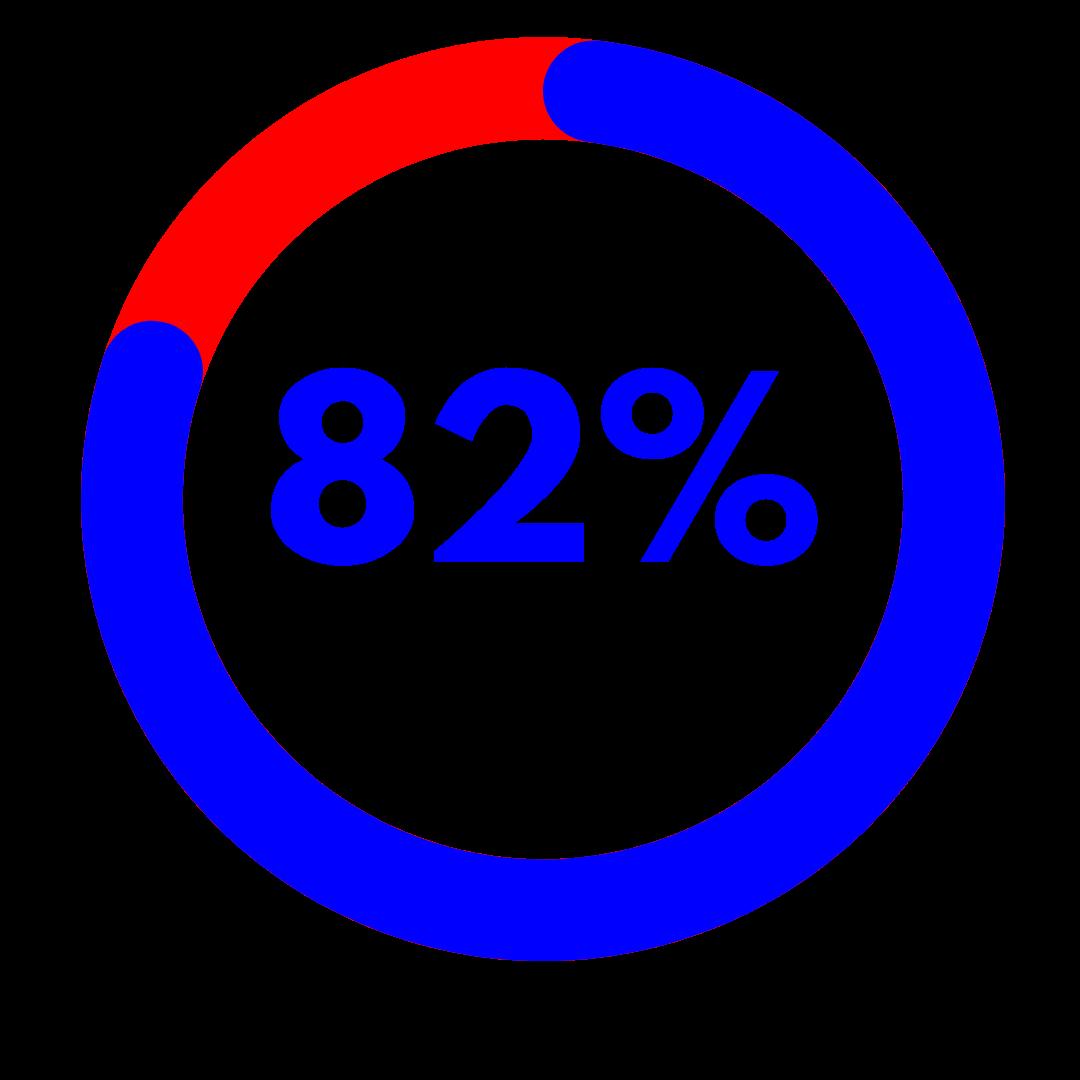 Full Time Employment 82 percent