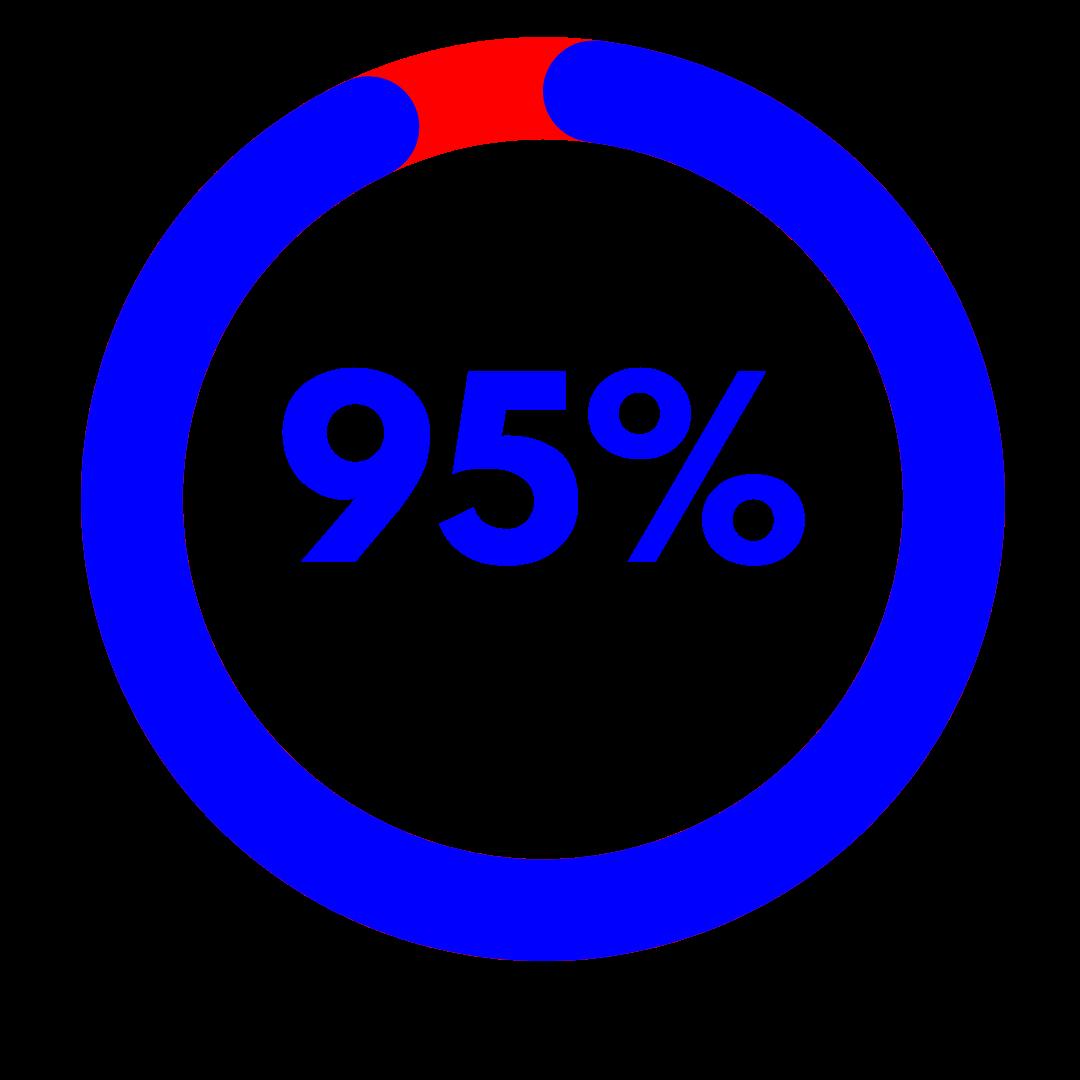 Positive Outcomes 95 percent